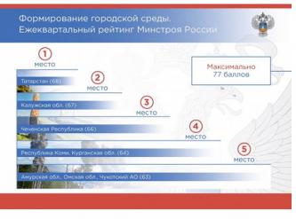 Чукотка вошла в пятёрку лидеров рейтинга регионов по формированию комфортной городской среды