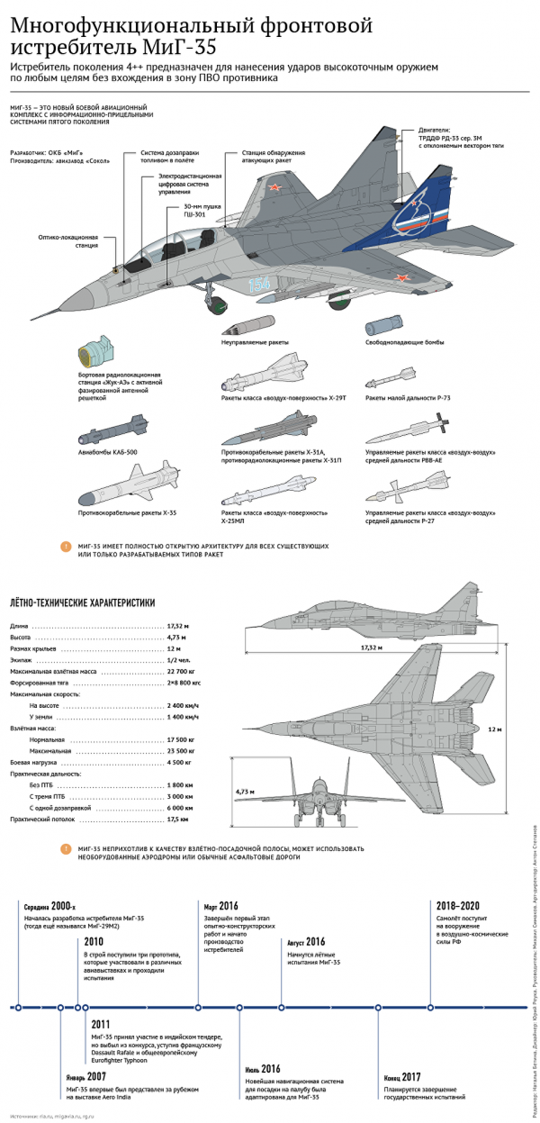 МиГ-35 готовится встать на вооружение ВКС России
