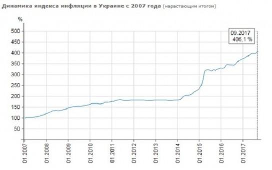 Как Порошенко лжет о росте экономики Украины