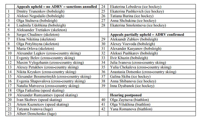 Спортивный арбитраж отменил пожизненную дисквалификацию МОК 28 российских спортсменов