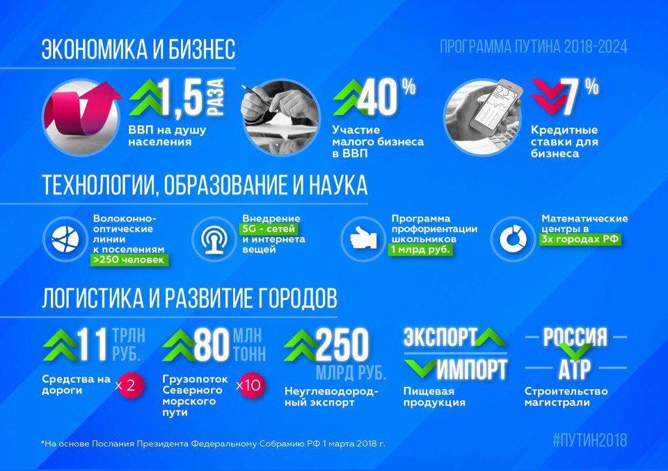 Инфографика программы Владимира Путина на 2018-2024 годы