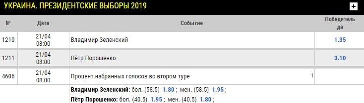 Украинские букмекеры не верят в победу Порошенко