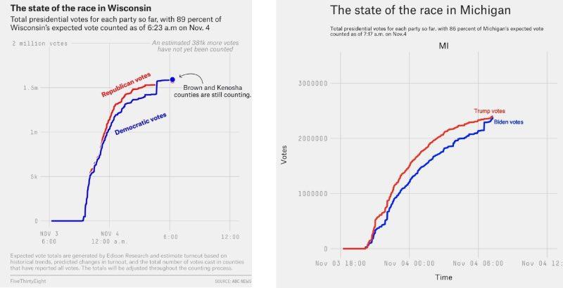Американские демократы бессовестно фальсифицируют результаты выборов президента США