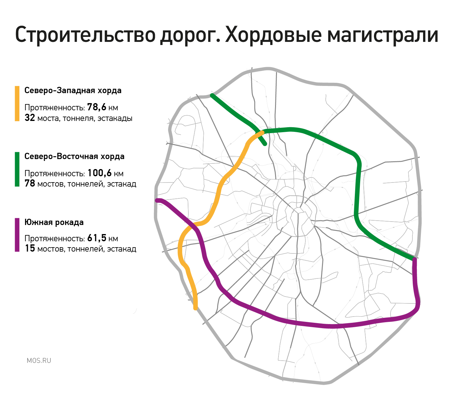 Большая польза небольшого участка Северо-Восточной хорды