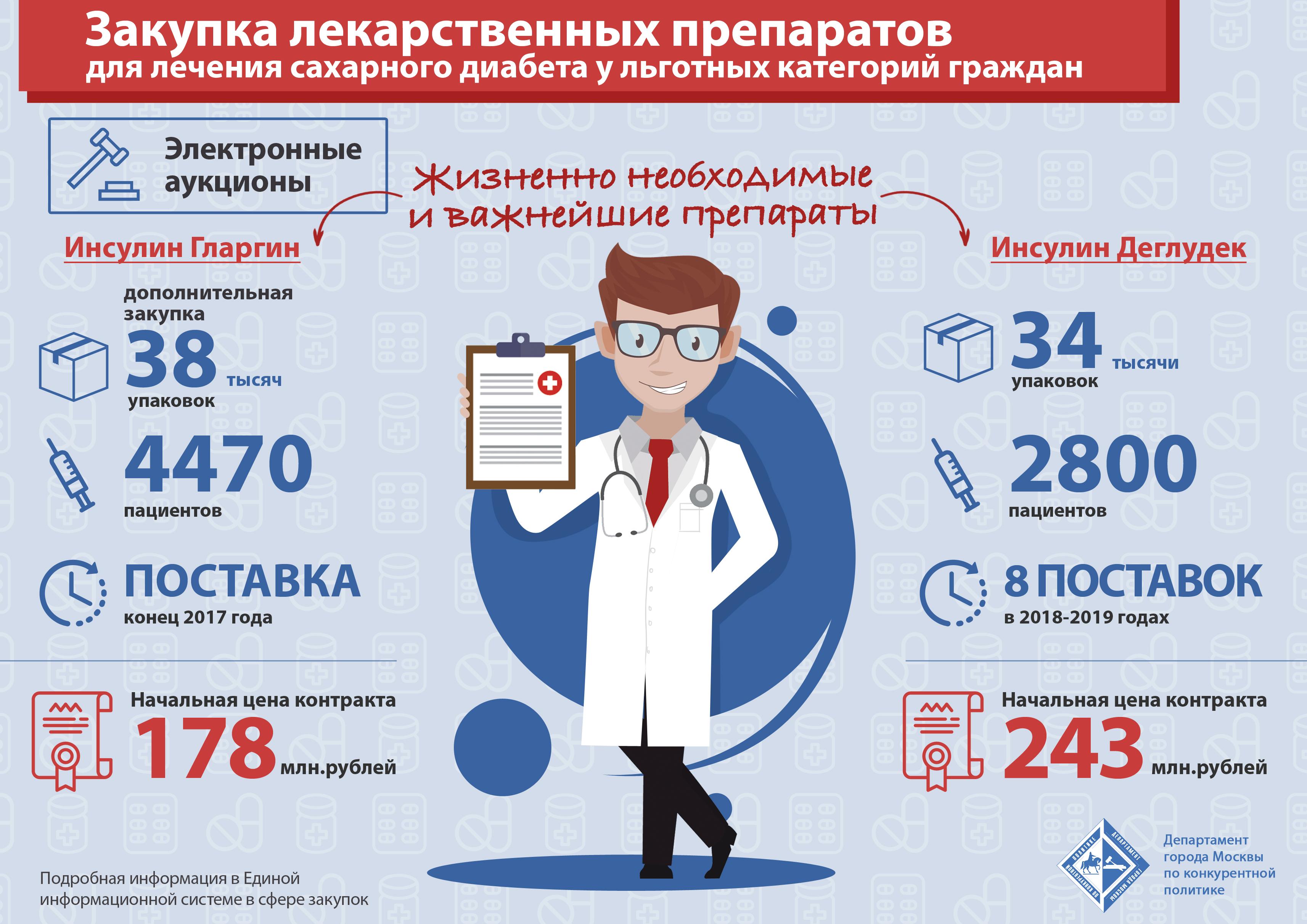 Москва закупит лекарства для 27 тысяч больных сахарным диабетом