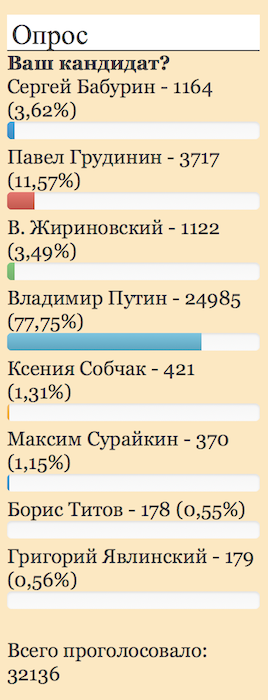 Независимый опрос показал, сколько голосов получит Путин